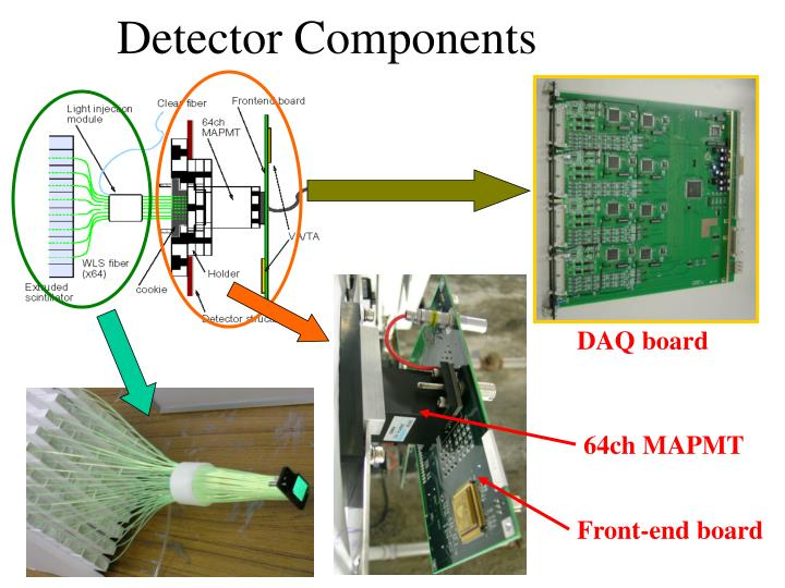 Detector Components