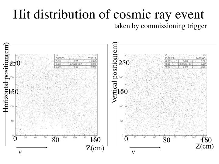 Hit distribution of cosmic ray event