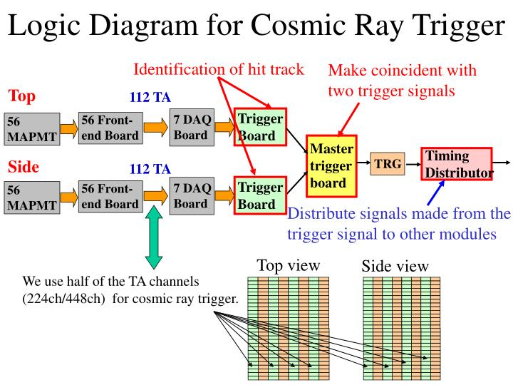 Logic Diagram for Cosmic Ray Trigger