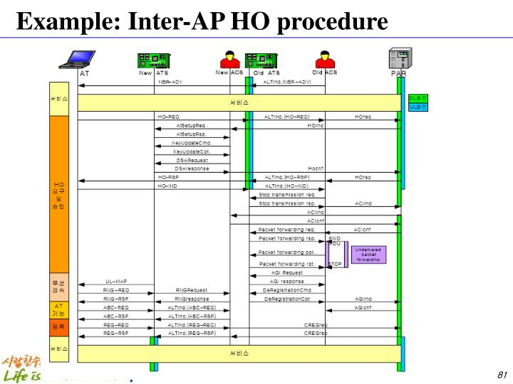 Example: Inter-AP HO procedure