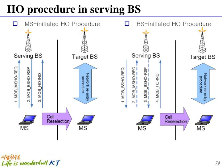HO procedure in serving BS