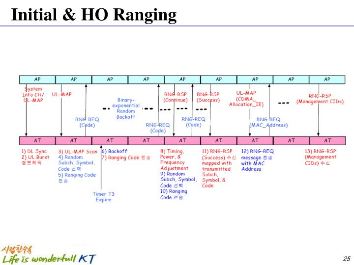 Initial & HO Ranging