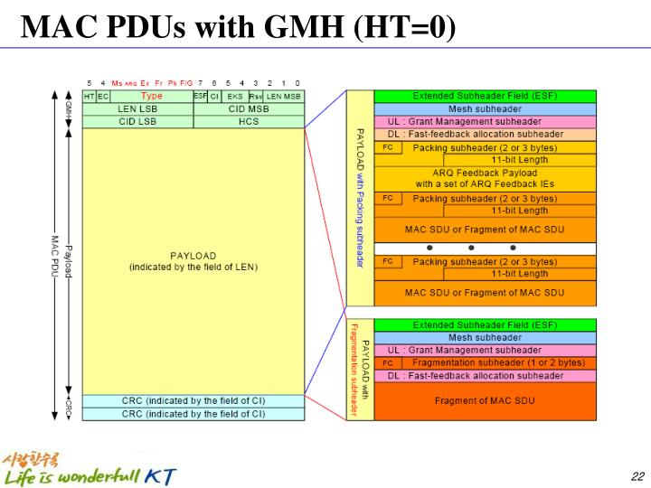 MAC PDUs with GMH (HT=0)