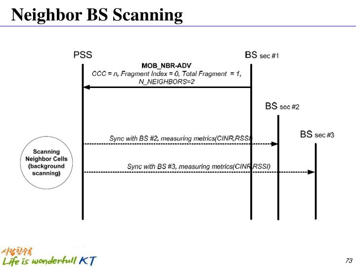Neighbor BS Scanning