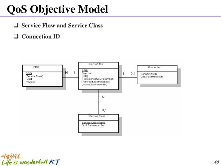 QoS Objective Model