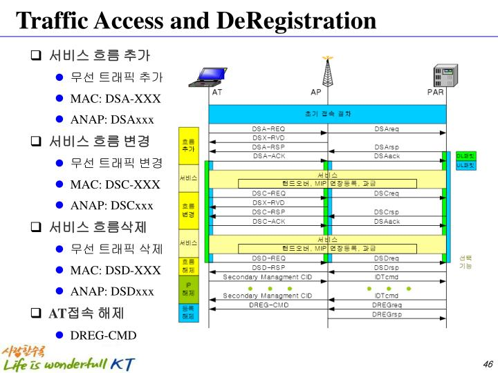 Traffic Access and DeRegistration