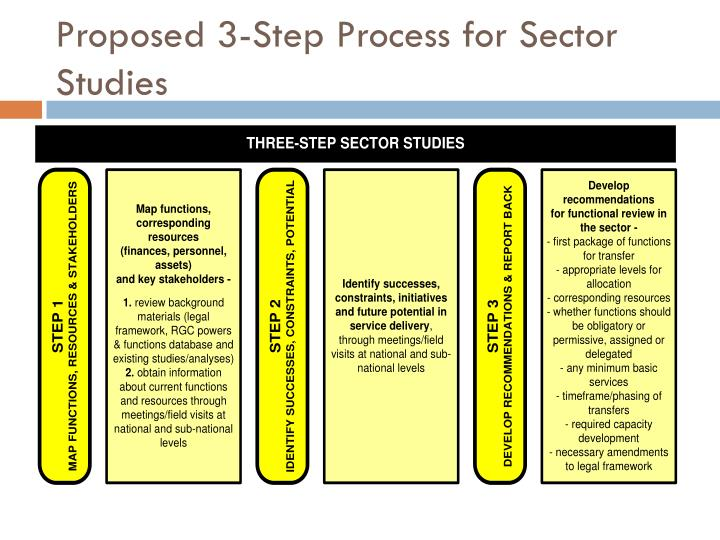 Proposed 3-Step Process for Sector Studies