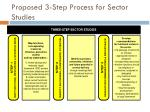 proposed 3 step process for sector studies