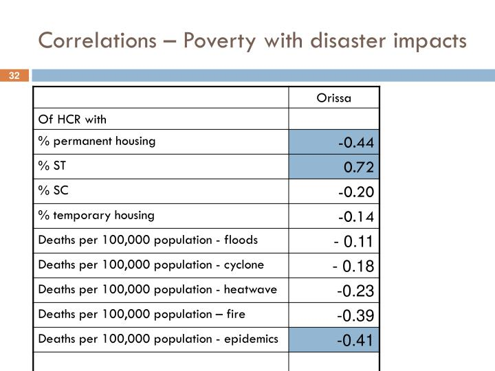 Correlations – Poverty with disaster impacts