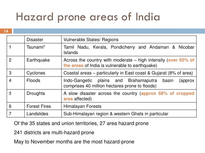 Hazard prone areas of India