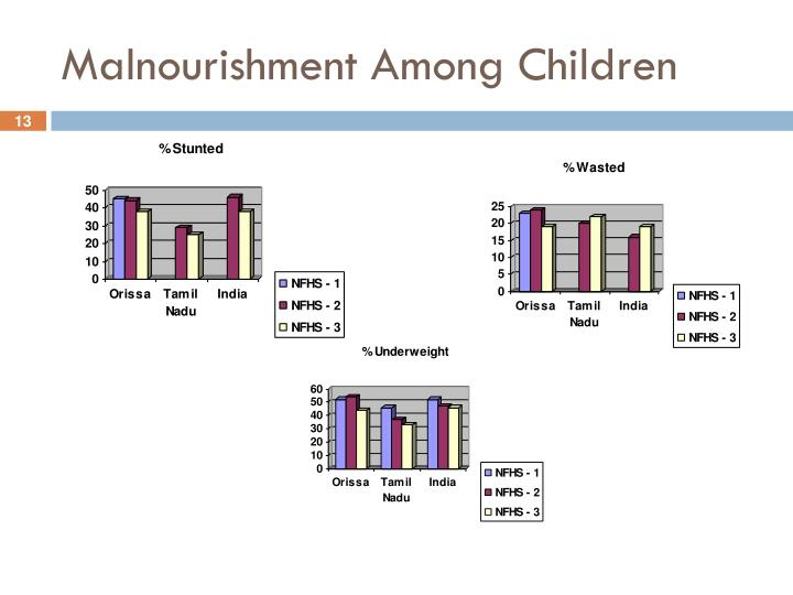 Malnourishment Among Children