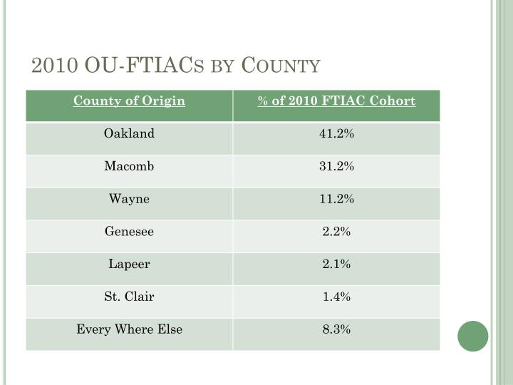 2010 OU-FTIACs by County