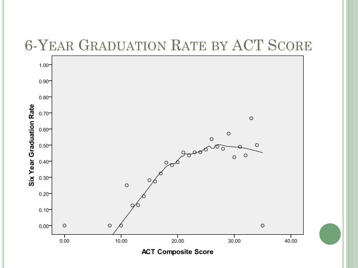 6-Year Graduation Rate by ACT Score