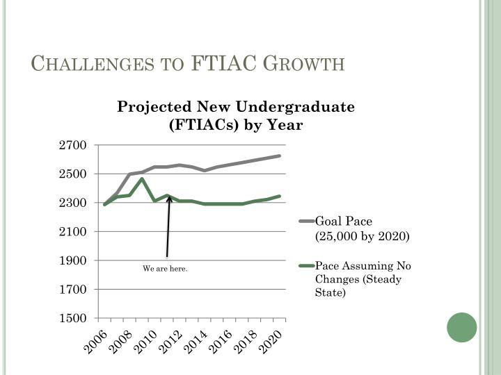 Challenges to FTIAC Growth