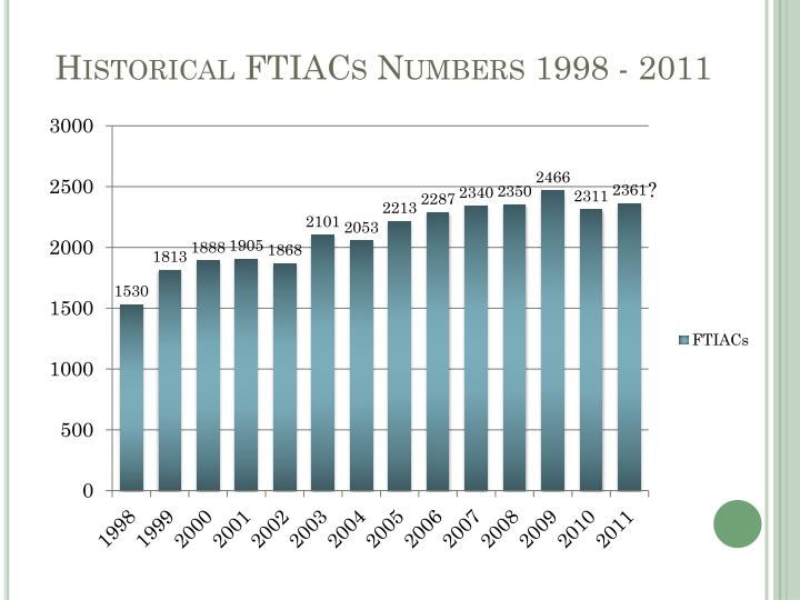 Historical FTIACs Numbers 1998 - 2011