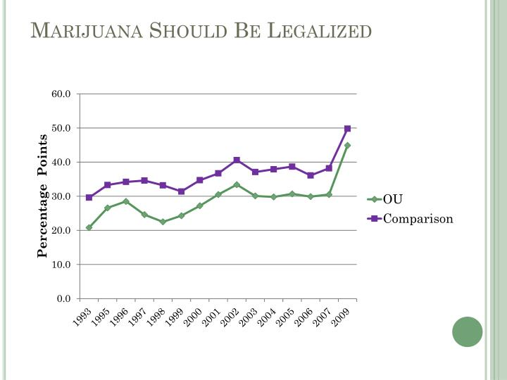 Marijuana Should Be Legalized