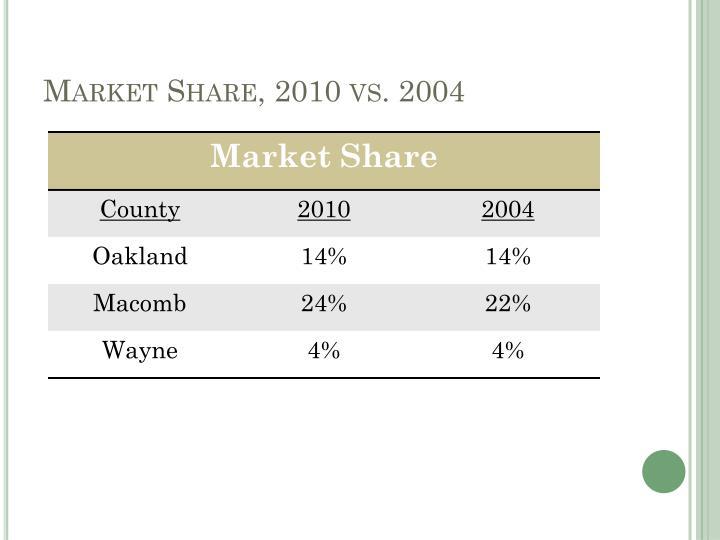 Market Share, 2010 vs. 2004