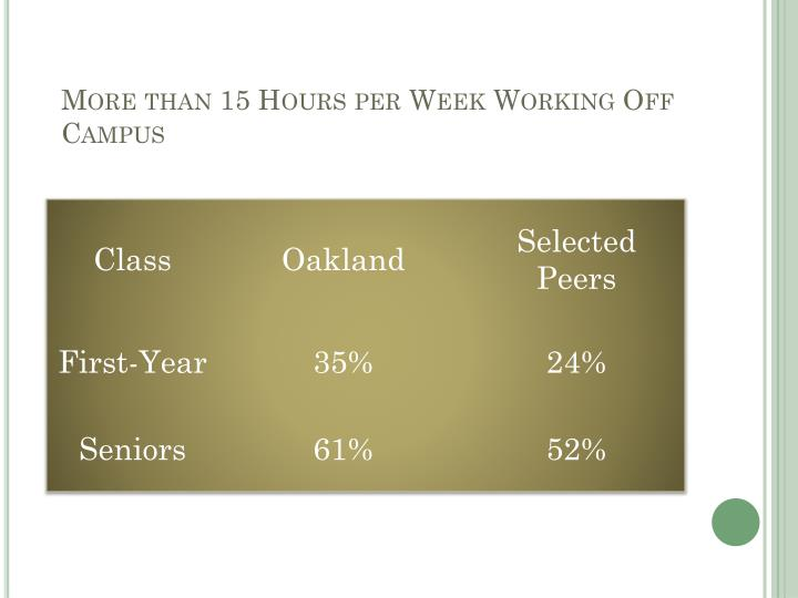 More than 15 Hours per Week Working Off Campus
