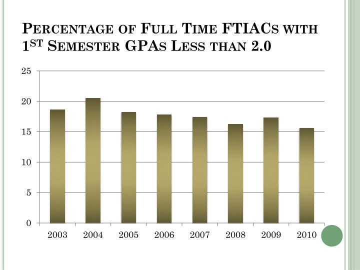 Percentage of Full Time FTIACs with 1