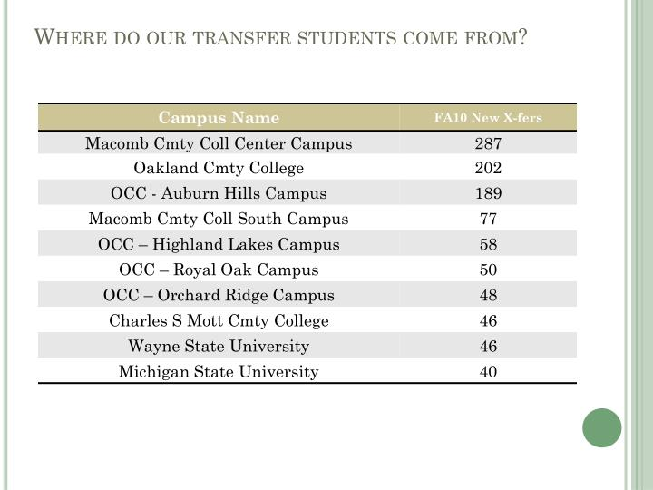 Where do our transfer students come from?
