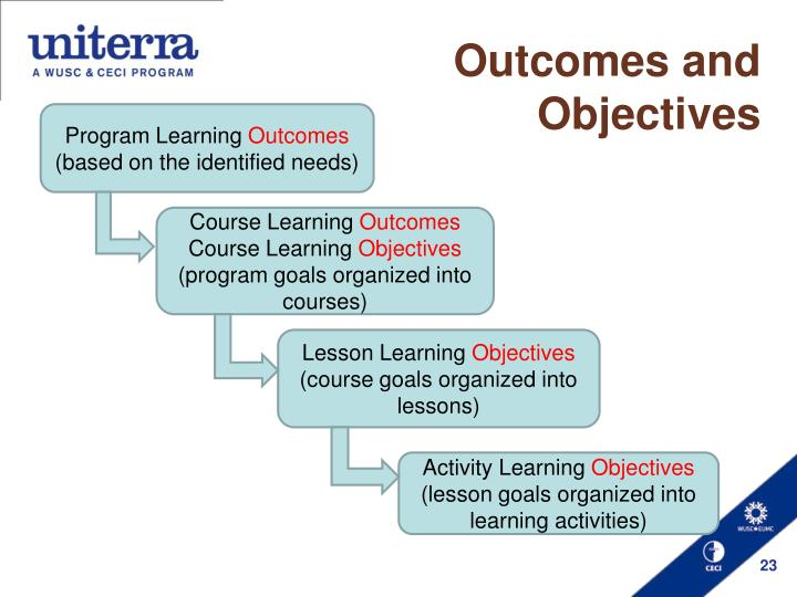 Outcomes and Objectives