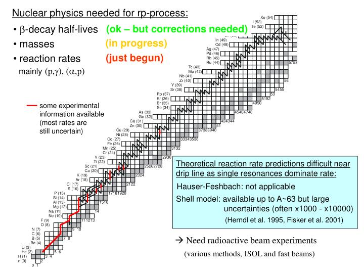 Nuclear physics needed for rp-process:
