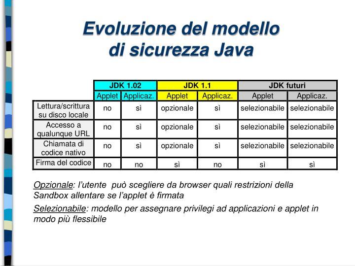 Evoluzione del modello