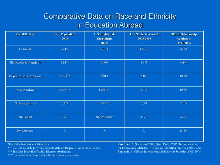 Comparative Data on Race and Ethnicity