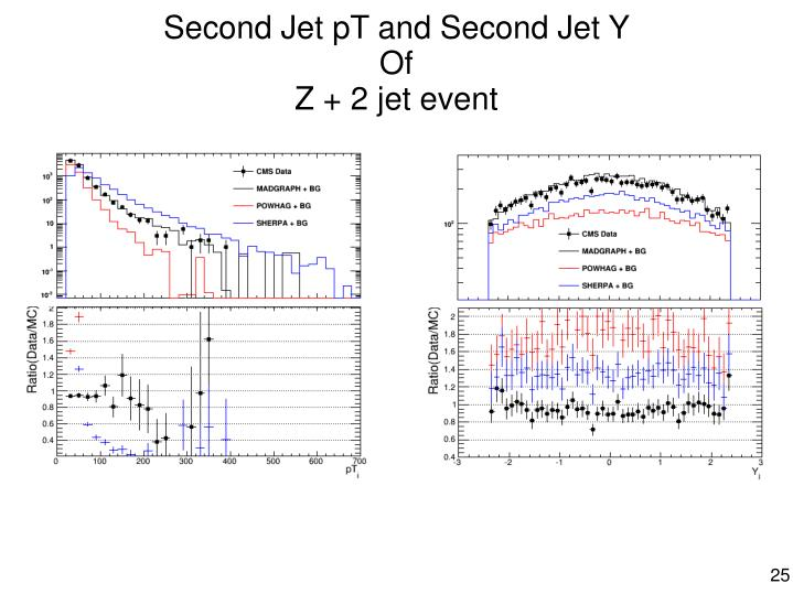 Second Jet pT and Second Jet Y