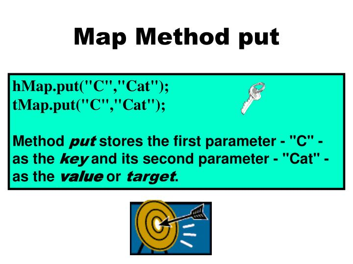 Map Method put