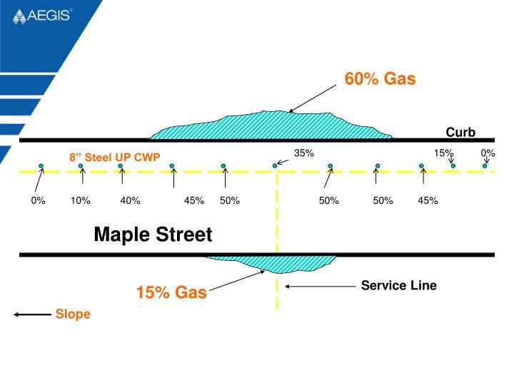 60% Gas