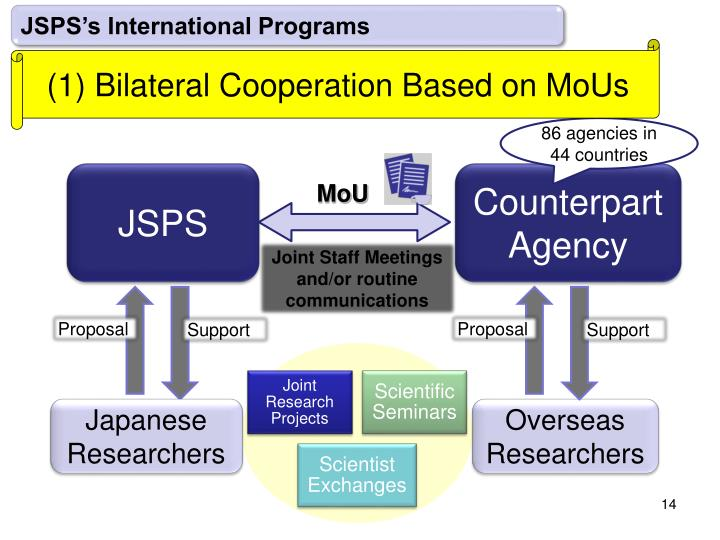 JSPS's International Programs