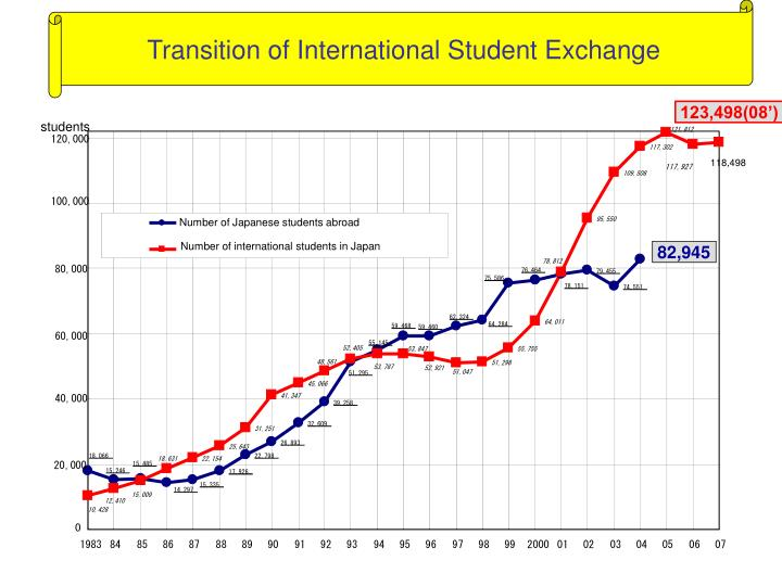 Transition of International Student Exchange