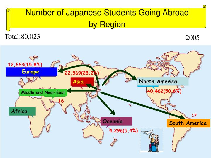 Number of Japanese Students Going Abroad