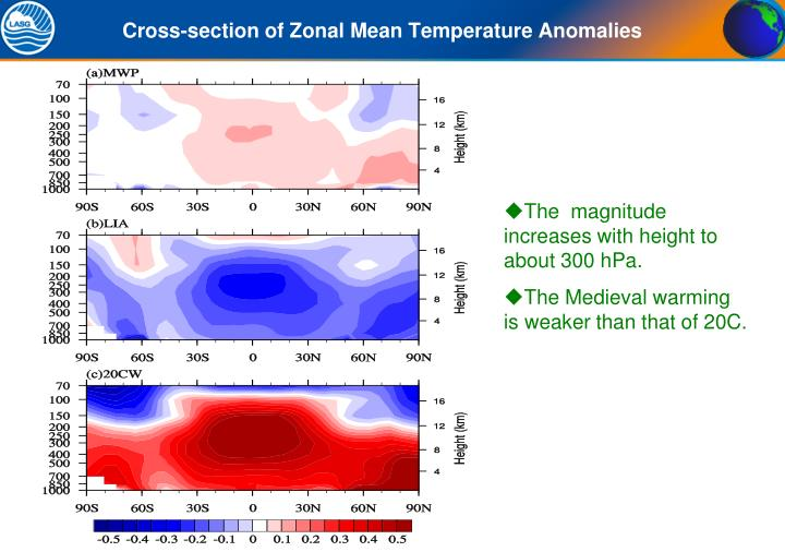 Cross-section of Zonal Mean Temperature Anomalies