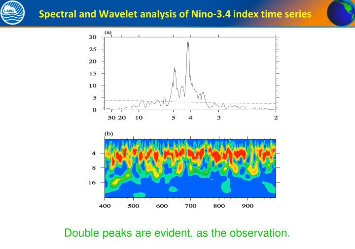 Spectral and Wavelet analysis of