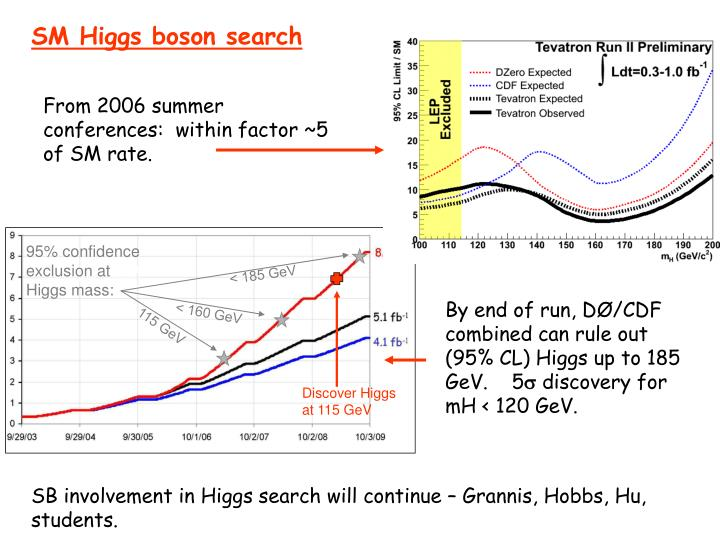 SM Higgs boson search