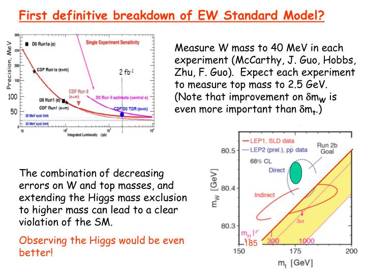 First definitive breakdown of EW Standard Model?