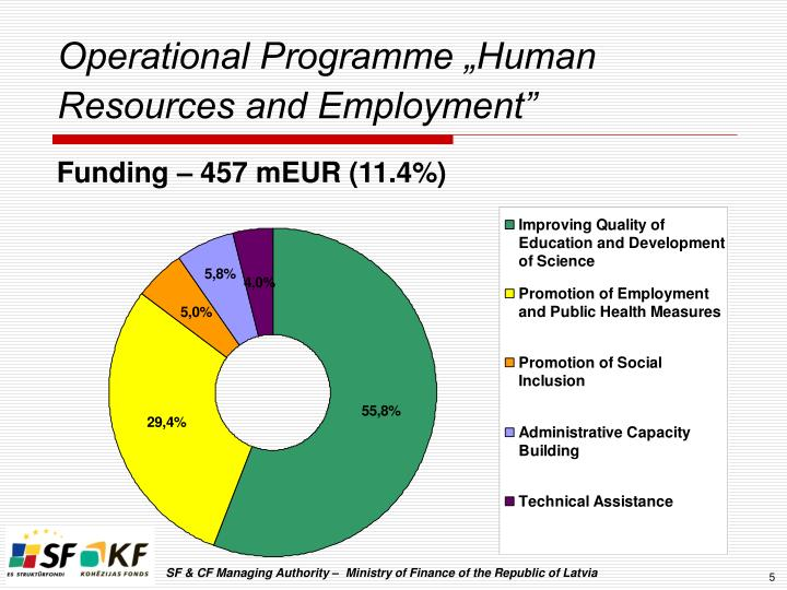 "Operational Programme ""Human Resources and Employment"""