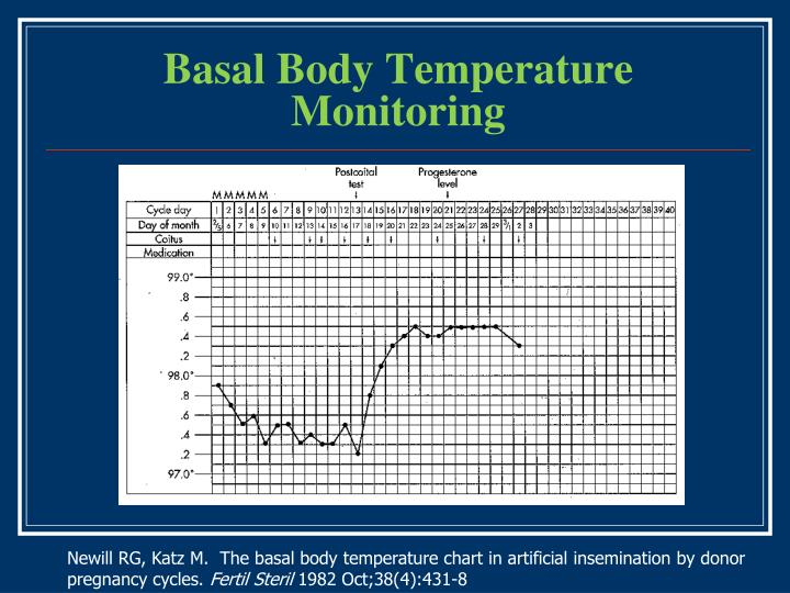 Basal Body Temperature Monitoring