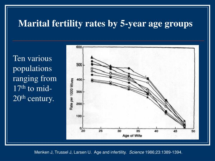 Marital fertility rates by 5-year age groups