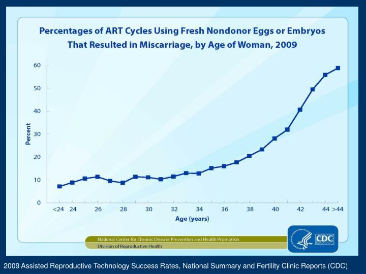 2009 Assisted Reproductive Technology Success Rates, National Summary and Fertility Clinic Reports (CDC)