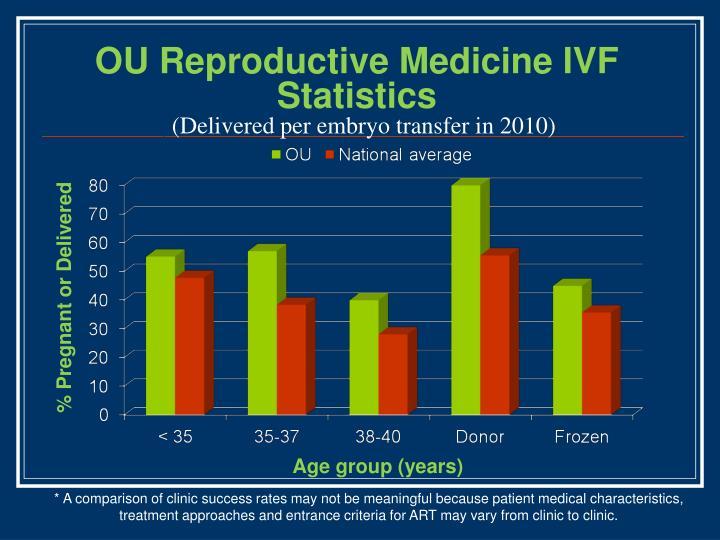 OU Reproductive Medicine IVF Statistics
