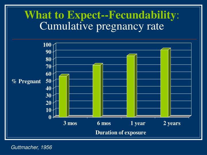 What to Expect--Fecundability