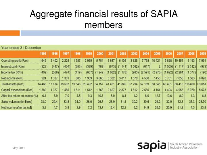 Aggregate financial results of SAPIA members