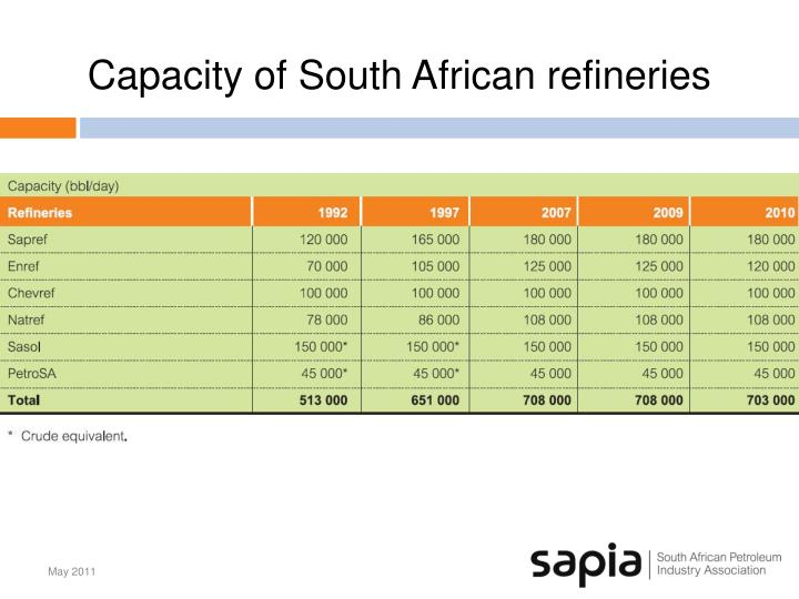 Capacity of South African refineries