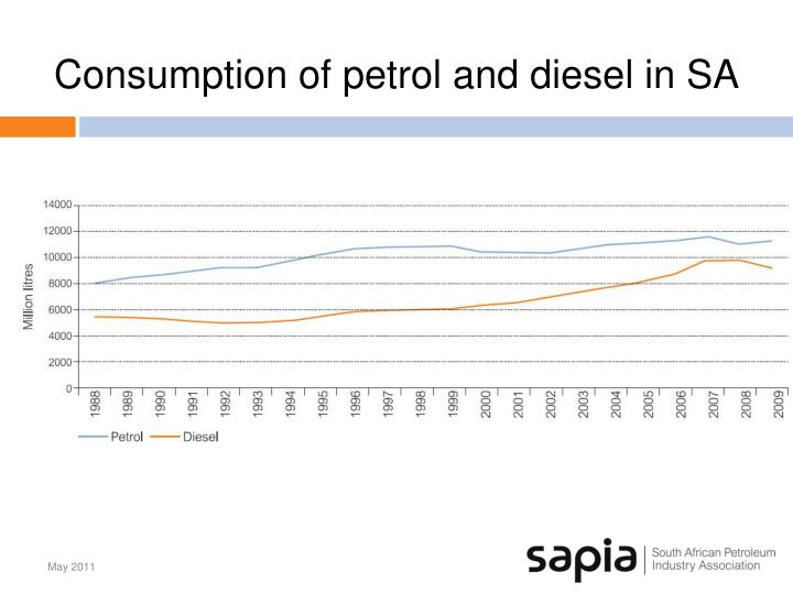 Consumption of petrol and diesel in SA
