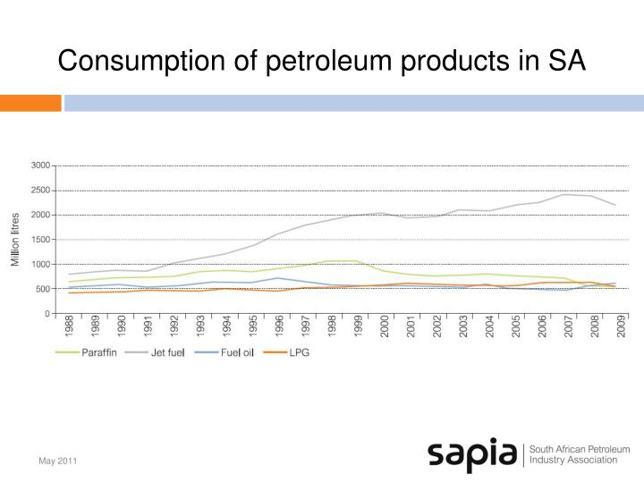 Consumption of petroleum products in SA