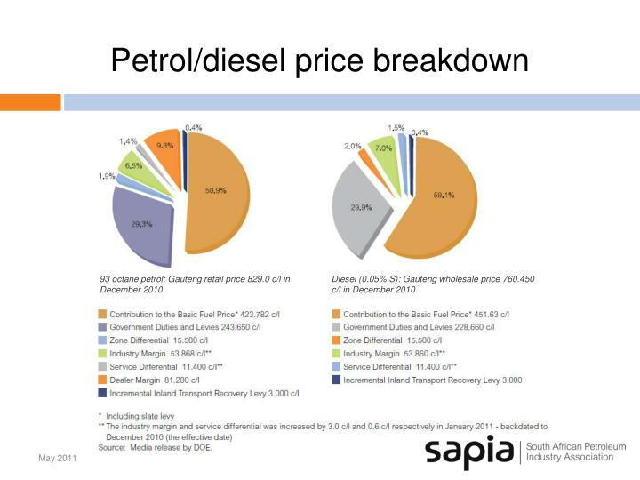 Petrol/diesel price breakdown