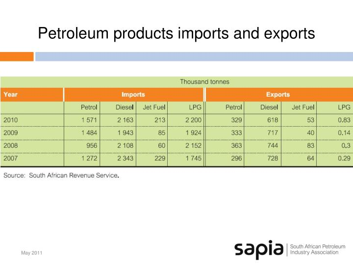 Petroleum products imports and exports